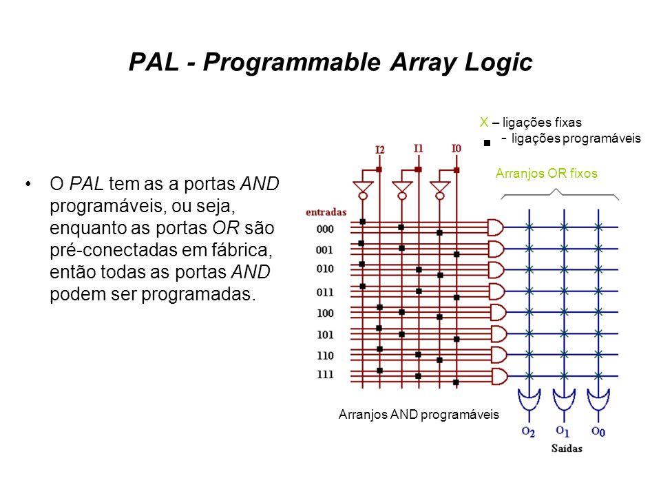 PAL - Programmable Array Logic O PAL tem as a portas AND programáveis, ou seja, enquanto as portas OR são pré-conectadas em fábrica, então todas as po