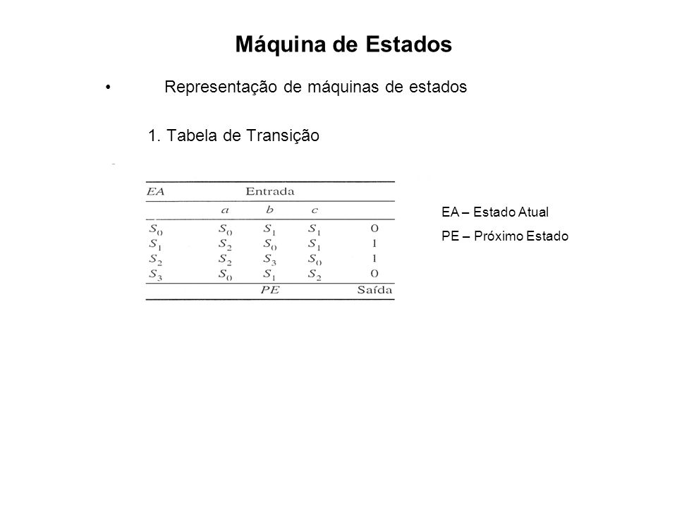 Máquina de Estados Representação de máquinas de estados 1. Diagrama de Estados