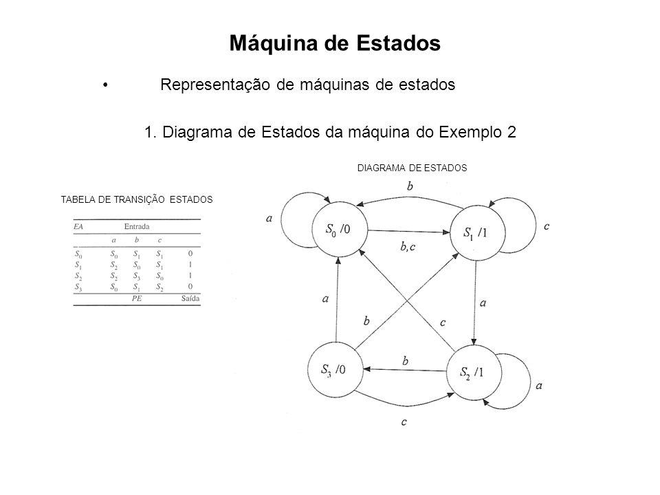 Máquina de Estados As máquinas de estados são classificados de acordo com o tipo de função de saída, em dois tipos: Máquina de Mealy e Máquina de Moore A máquina de Mealy é um sistema seqüencial cuja saída no tempo t depende do estado e da entrada no tempo t, ou seja: z(t) = H(s(t), x(t)) A máquina de Moore é um sistema seqüencial cuja saída no tempo t depende somente do estado no tempo t, ou seja: z(t) = H(s(t))