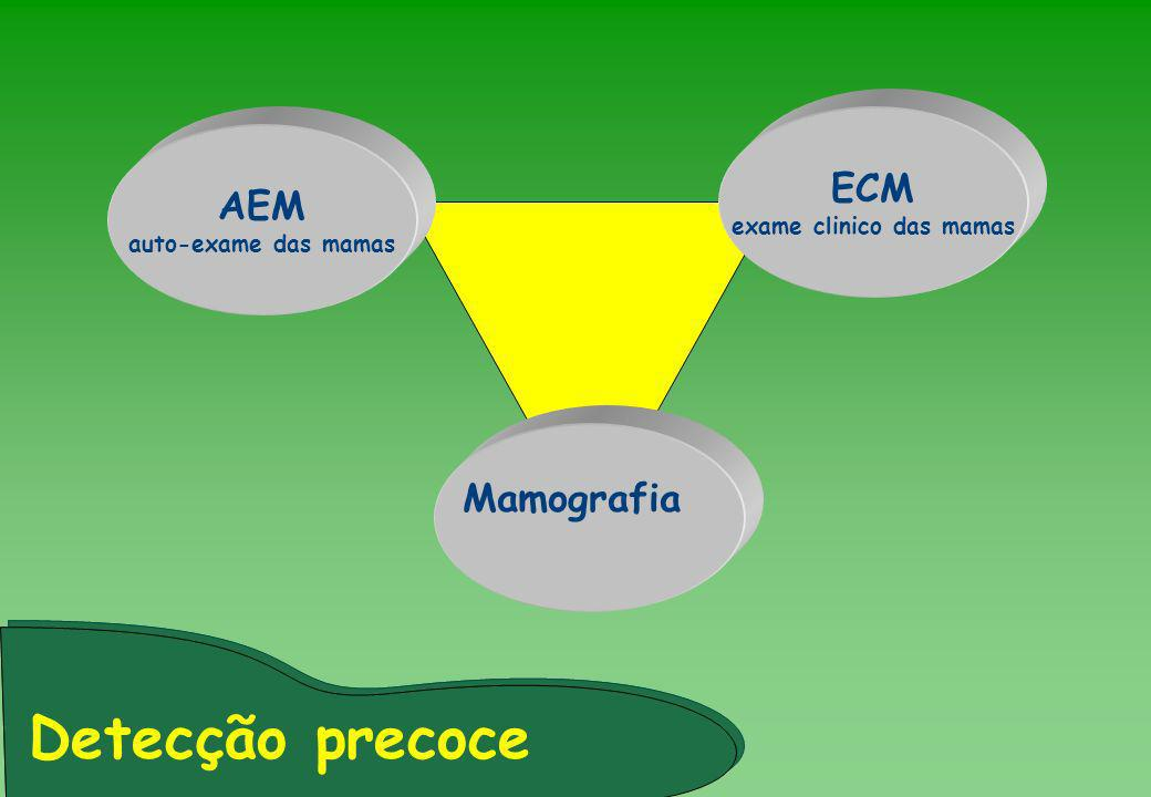 AEM auto-exame das mamas ECM exame clinico das mamas Mamografia Detecção precoce