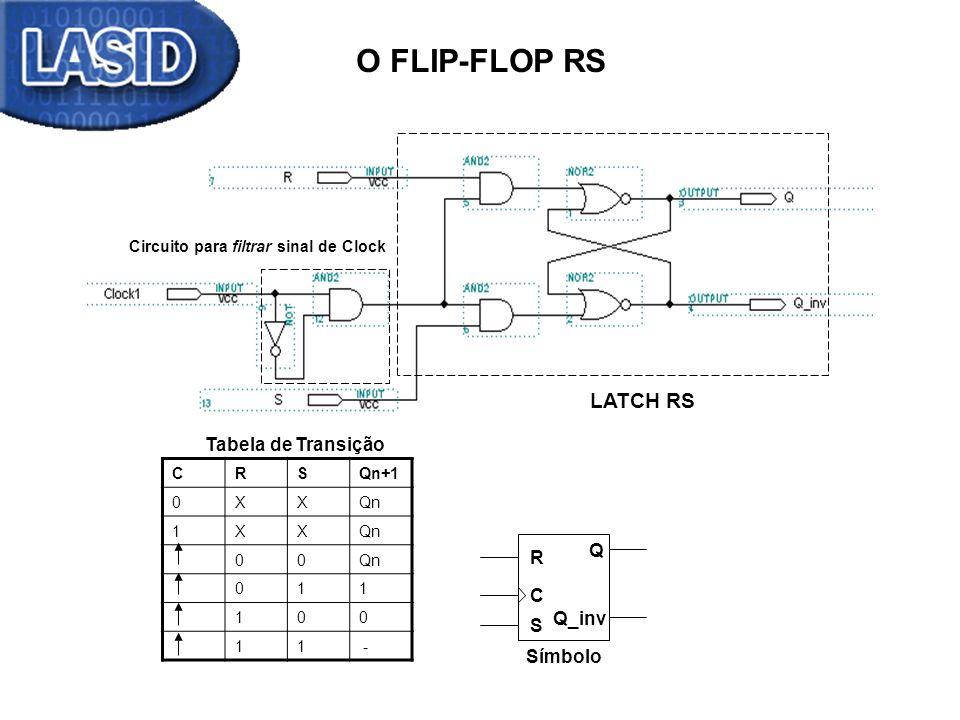 O FLIP-FLOP RS LATCH RS Circuito para filtrar sinal de Clock Q Q_inv R Símbolo C S CRSQn+1 0XXQn 1XX 00 011 100 11 - Tabela de Transição