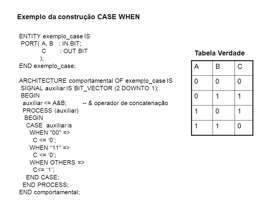 Exemplo da construção CASE WHEN ENTITY exemplo_case IS PORT( A, B : IN BIT; C : OUT BIT ); END exemplo_case; ARCHITECTURE comportamental OF exemplo_ca