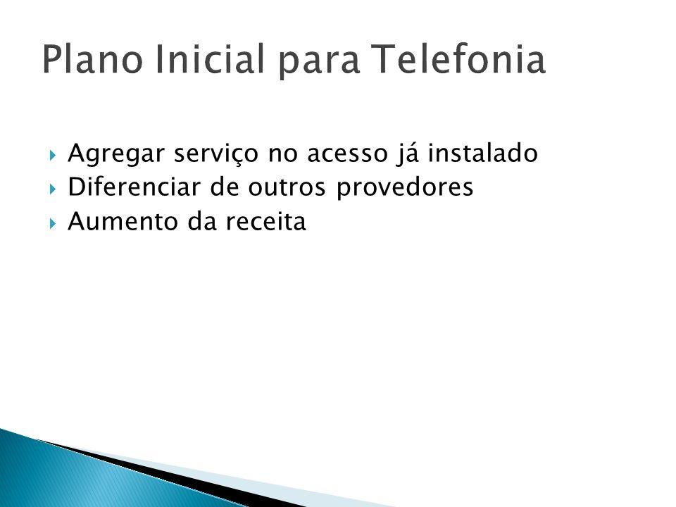 Plano Inicial para Telefonia Agregar serviço no acesso já instalado Diferenciar de outros provedores Aumento da receita