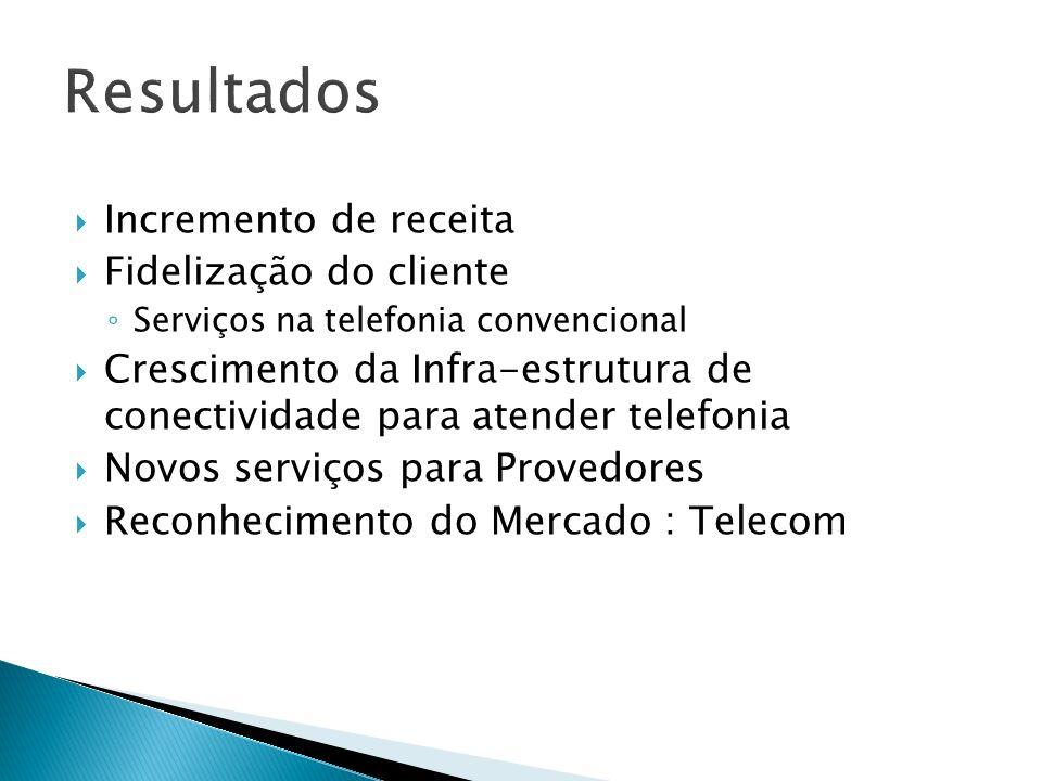 Resultados Incremento de receita Fidelização do cliente Serviços na telefonia convencional Crescimento da Infra-estrutura de conectividade para atender telefonia Novos serviços para Provedores Reconhecimento do Mercado : Telecom