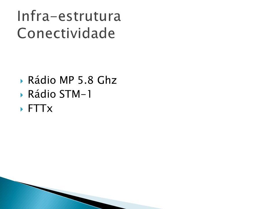 Infra-estrutura Conectividade Rádio MP 5.8 Ghz Rádio STM-1 FTTx