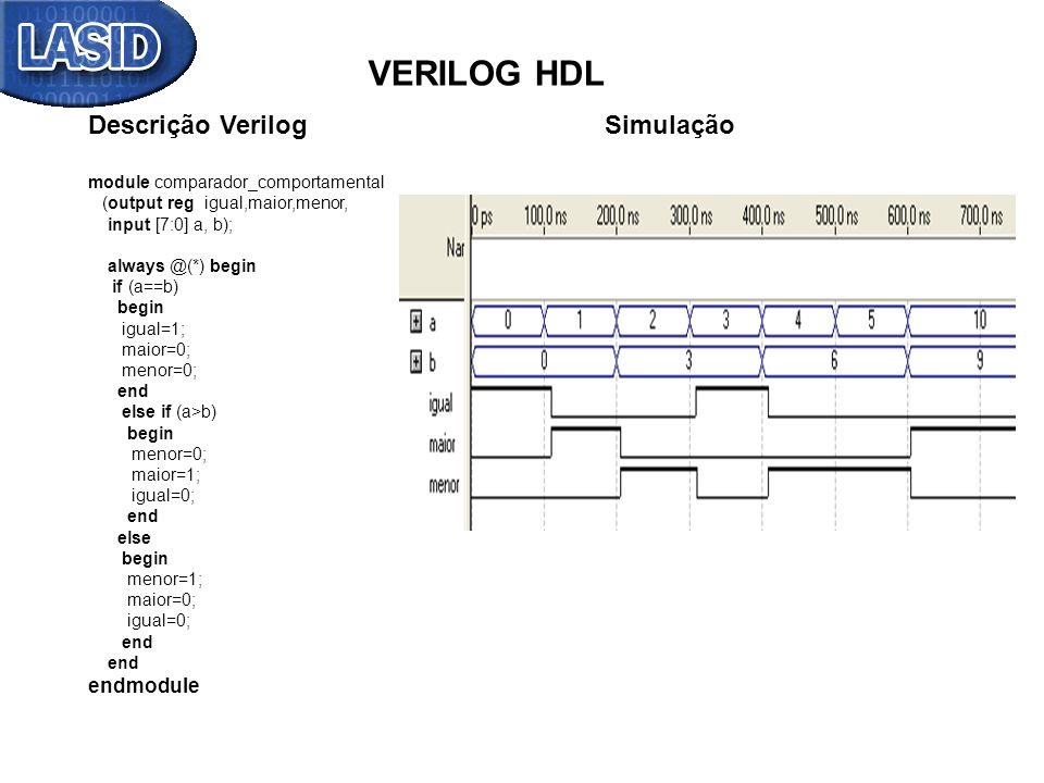 VERILOG HDL Descrição Verilog Simulação module comparador_comportamental (output reg igual,maior,menor, input [7:0] a, b); always @(*) begin if (a==b)