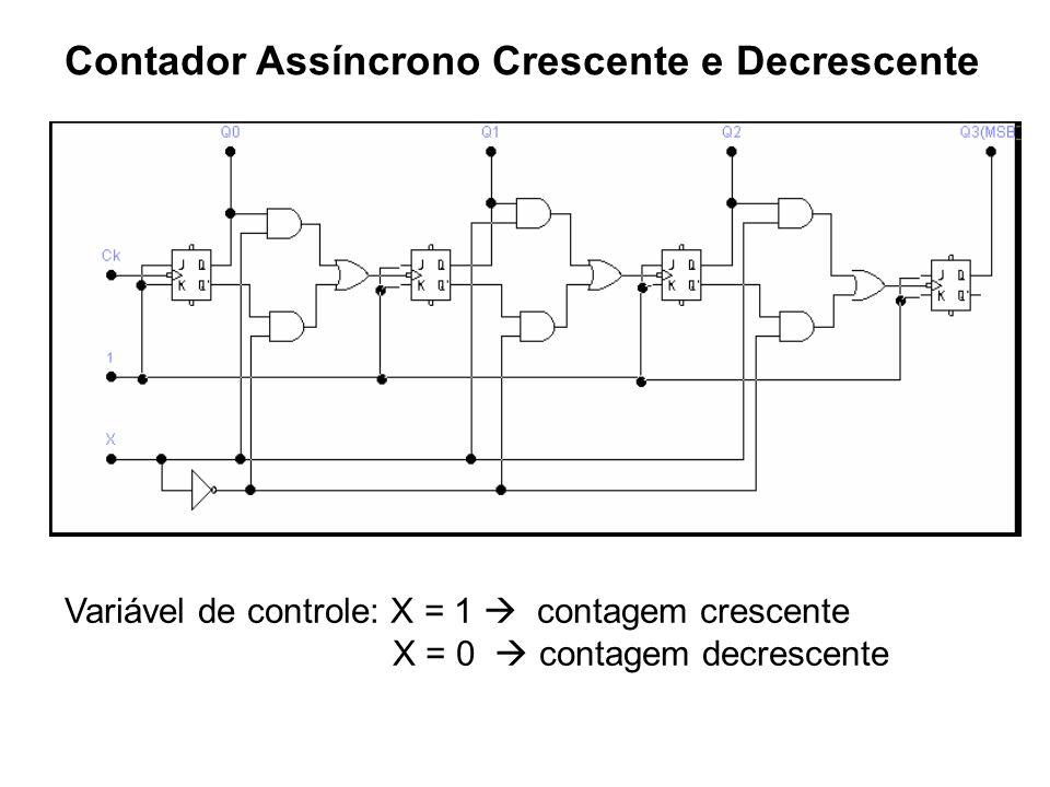 Contador Assíncrono Crescente e Decrescente Variável de controle: X = 1 contagem crescente X = 0 contagem decrescente