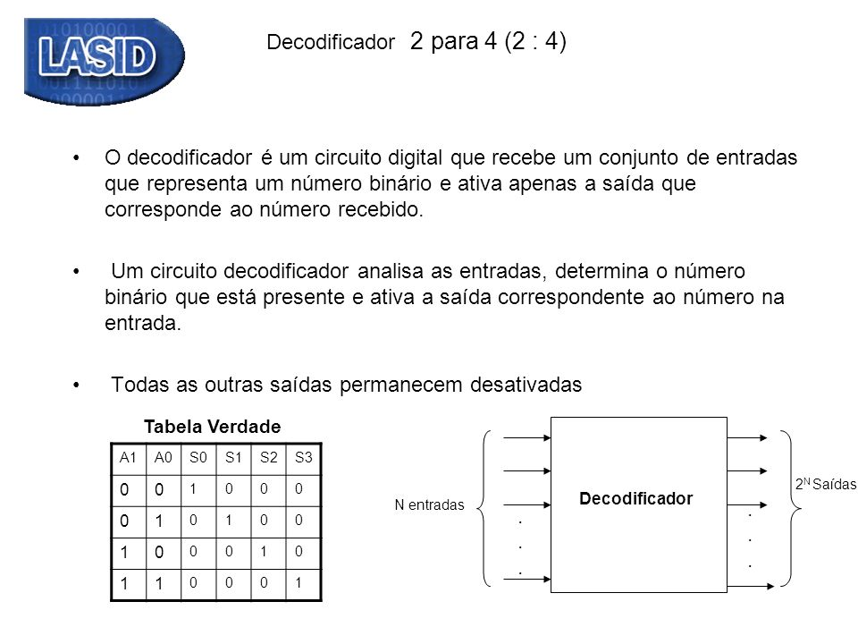 Decodificador 2 para 4 (2 : 4) Tabela Verdade A1A0S0S1S2S3 00 1000 01 0100 10 0010 11 0001 O decodificador é um circuito digital que recebe um conjunt