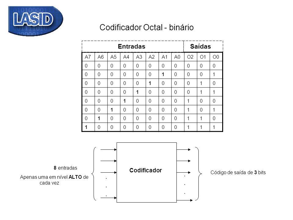 Codificador Octal - binário............ 8 entradas Codificador Código de saída de 3 bits Apenas uma em nível ALTO de cada vez A7A6A5A4A3A2A1A0O2O1O0 0