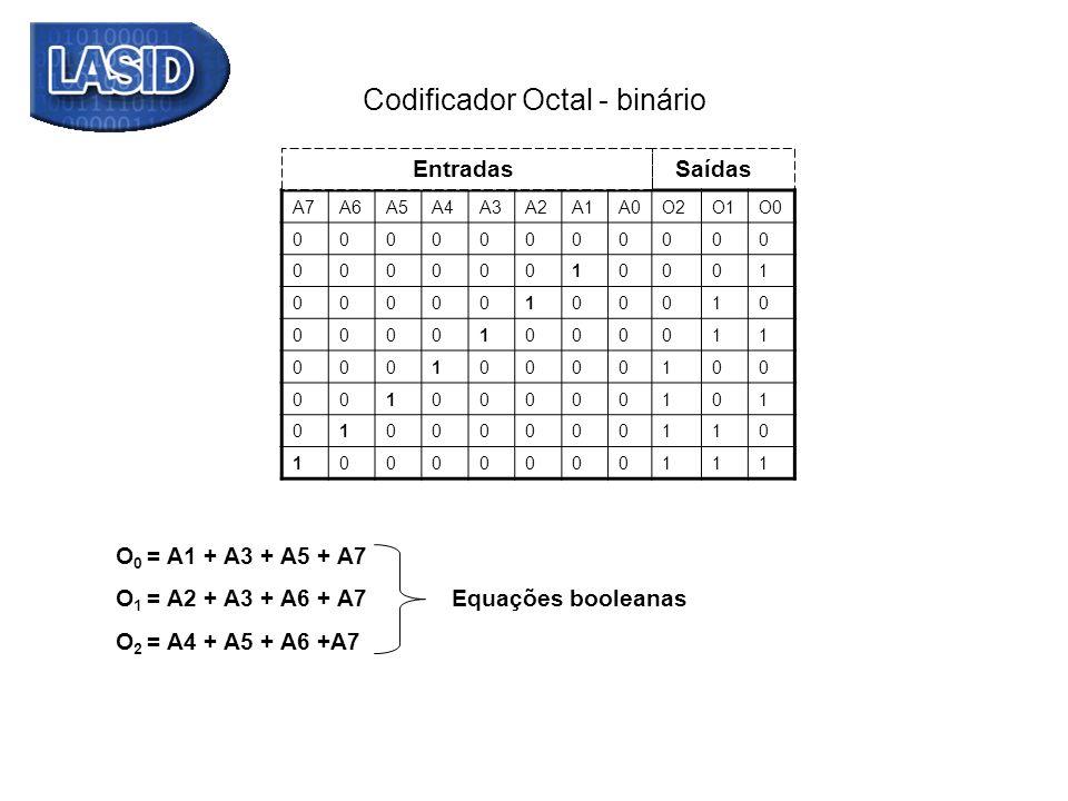 Codificador Octal - binário A7A6A5A4A3A2A1A0O2O1O0 00000000000 00000010001 00000100010 00001000011 00010000100 00100000101 01000000110 10000000111 Ent