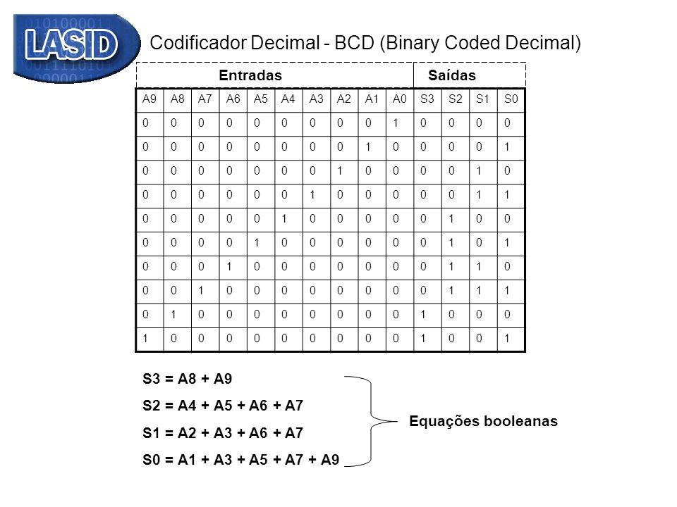 Codificador Decimal - BCD (Binary Coded Decimal) A9A8A7A6A5A4A3A2A1A0S3S2S1S0 00000000010000 00000000100001 00000001000010 00000010000011 000001000001