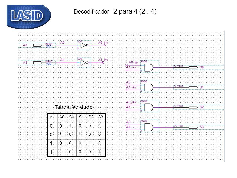 Decodificador 2 para 4 (2 : 4) Um decodificador N:2 N apresenta: N entradas 2 N saídas.