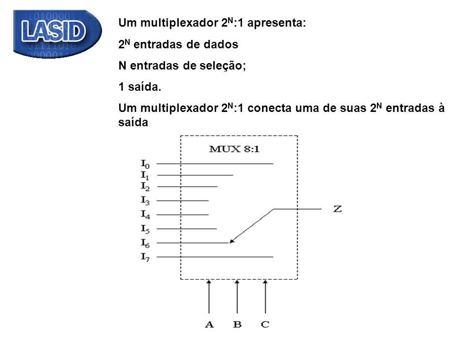Um multiplexador 2 N :1 apresenta: 2 N entradas de dados N entradas de seleção; 1 saída. Um multiplexador 2 N :1 conecta uma de suas 2 N entradas à sa