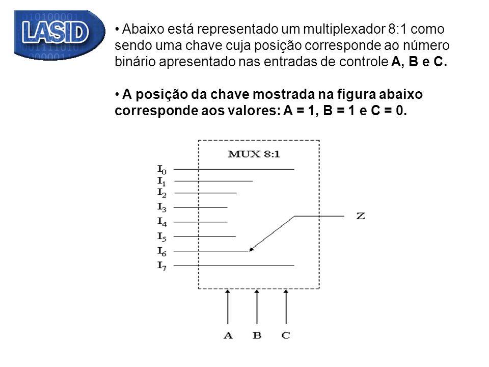 Abaixo está representado um multiplexador 8:1 como sendo uma chave cuja posição corresponde ao número binário apresentado nas entradas de controle A,