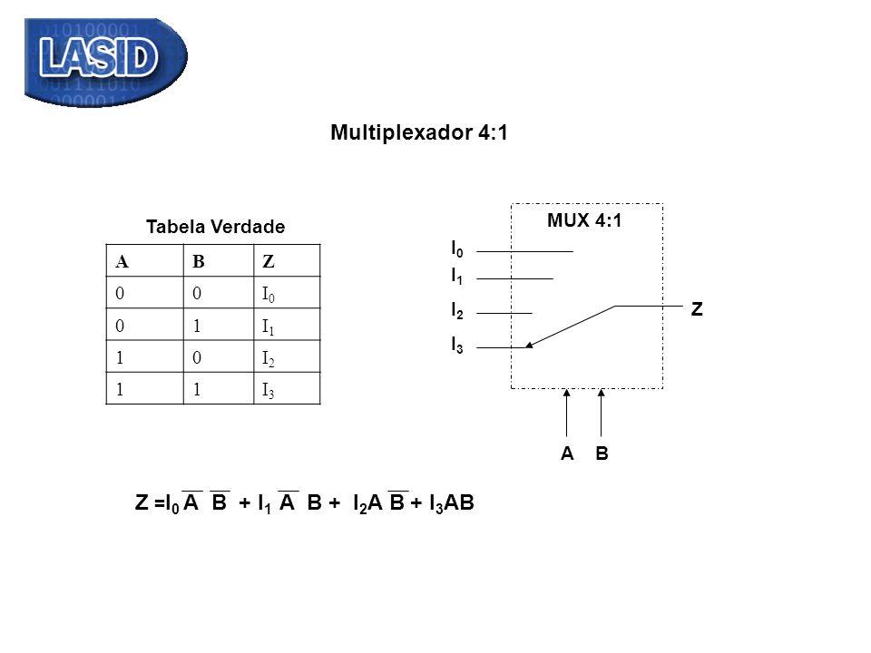 ABZ 00I0I0 01I1I1 10I2I2 11I3I3 Tabela Verdade Multiplexador 4:1 MUX 4:1 Z I0I0 I1I1 I2I2 I3I3 AB Z = I 0 A+ I 1 BAB + I 2 AB+B+ + I 3 AB