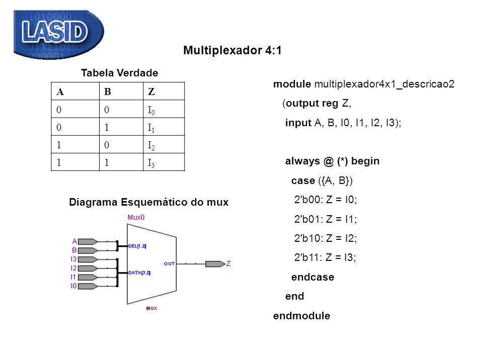 ABZ 00I0I0 01I1I1 10I2I2 11I3I3 Tabela Verdade Multiplexador 4:1 module multiplexador4x1_descricao2 (output reg Z, input A, B, I0, I1, I2, I3); always
