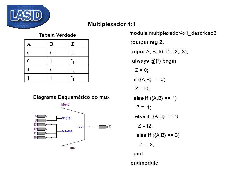 ABZ 00I0I0 01I1I1 10I2I2 11I3I3 Tabela Verdade Multiplexador 4:1 module multiplexador4x1_descricao3 (output reg Z, input A, B, I0, I1, I2, I3); always