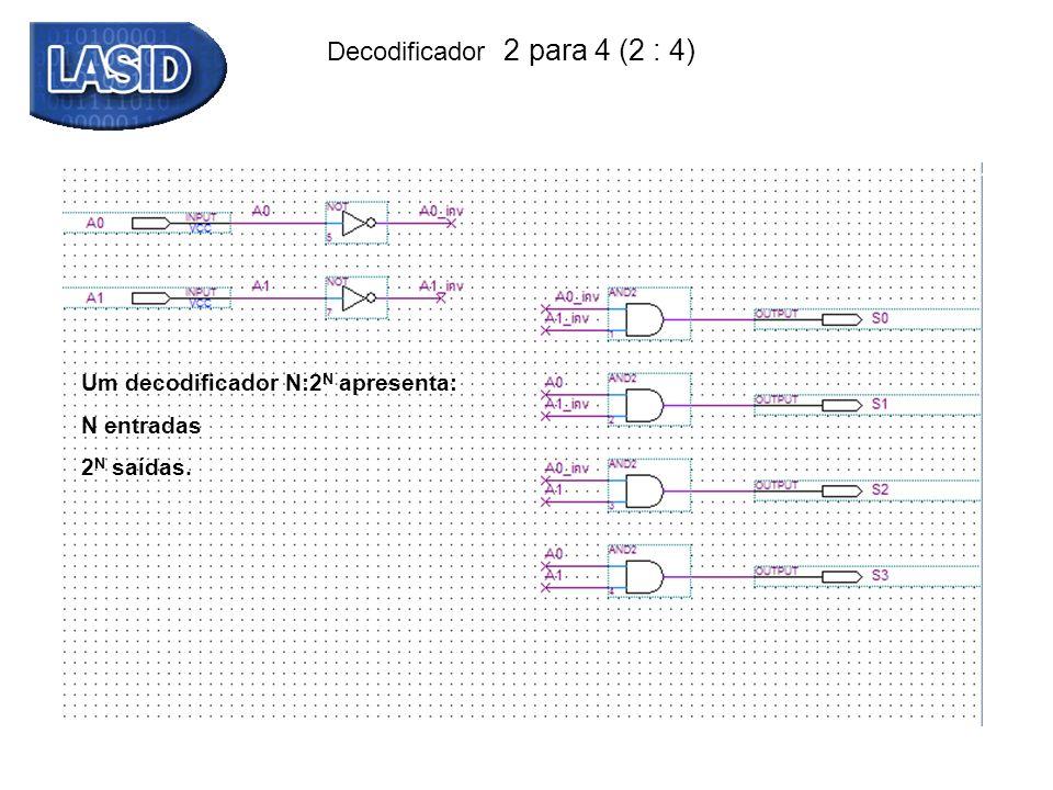Decodificador 2 para 4 (2 : 4) Tabela Verdade A1A0S0S1S2S3 00 1000 01 0100 10 0010 11 0001 Descrição Verilog: module decodificador2x4_descricao1 (output reg S0, S1, S2, S3, input A0, A1); always @ (*) begin S0 = (!A0)&(!A1); S1 = (A0)&(!A1); S2 = (!A0)&A1; S3 = A0&A1; end endmodule