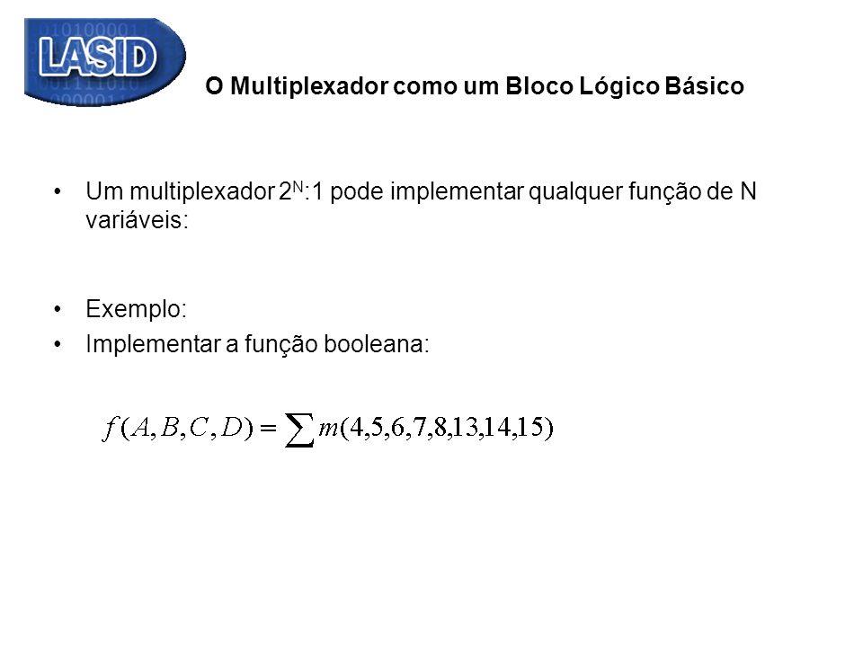 O Multiplexador como um Bloco Lógico Básico Um multiplexador 2 N :1 pode implementar qualquer função de N variáveis: Exemplo: Implementar a função boo