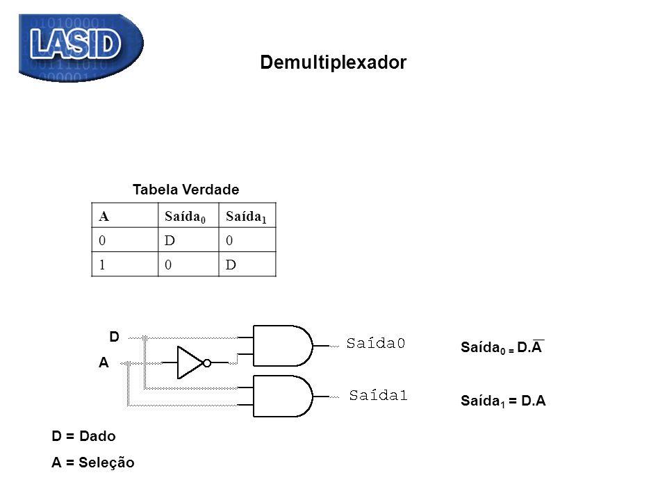 Demultiplexador D A D = Dado A = Seleção Saída 0 = D.A Saída 1 = D.A ASaída 0 Saída 1 0D0 10D Tabela Verdade
