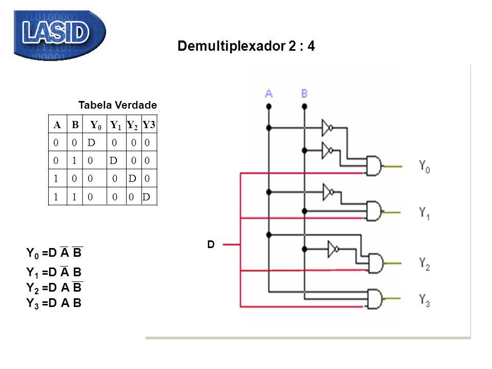 AB Y 0 Y 1 Y 2 00D 0 0 0 010 D 0 0 100 0 D 0 110 0 0 D Tabela Verdade D Y3 Y 0 = D AB AB+B+ ABY 1 = D Y 2 = D B+B+ Y 3 = DA+A+