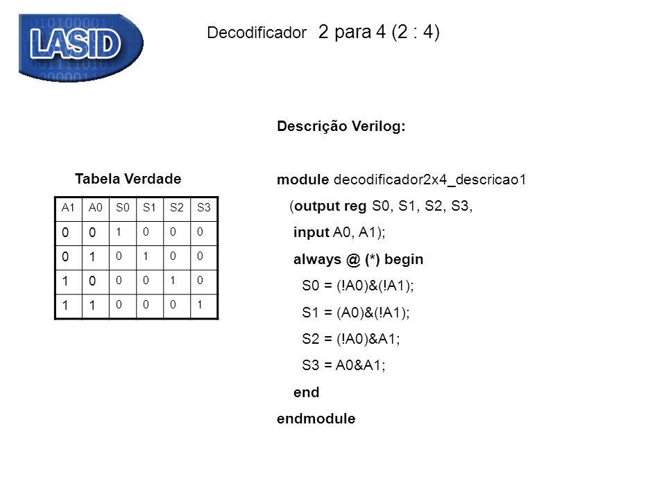 Decodificador 2 para 4 (2 : 4) Tabela Verdade A1A0S0S1S2S3 00 1000 01 0100 10 0010 11 0001 Descrição Verilog: module decodificador2x4_descricao1 (outp