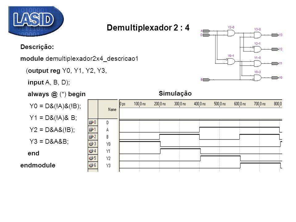 Demultiplexador 2 : 4 Descrição: module demultiplexador2x4_descricao1 (output reg Y0, Y1, Y2, Y3, input A, B, D); always @ (*) begin Y0 = D&(!A)&(!B);