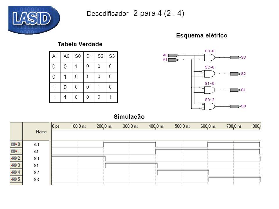 Codificador Octal - binário A7A6A5A4A3A2A1A0O2O1O0 00000000000 00000010001 00000100010 00001000011 00010000100 00100000101 01000000110 10000000111 Entradas Saídas