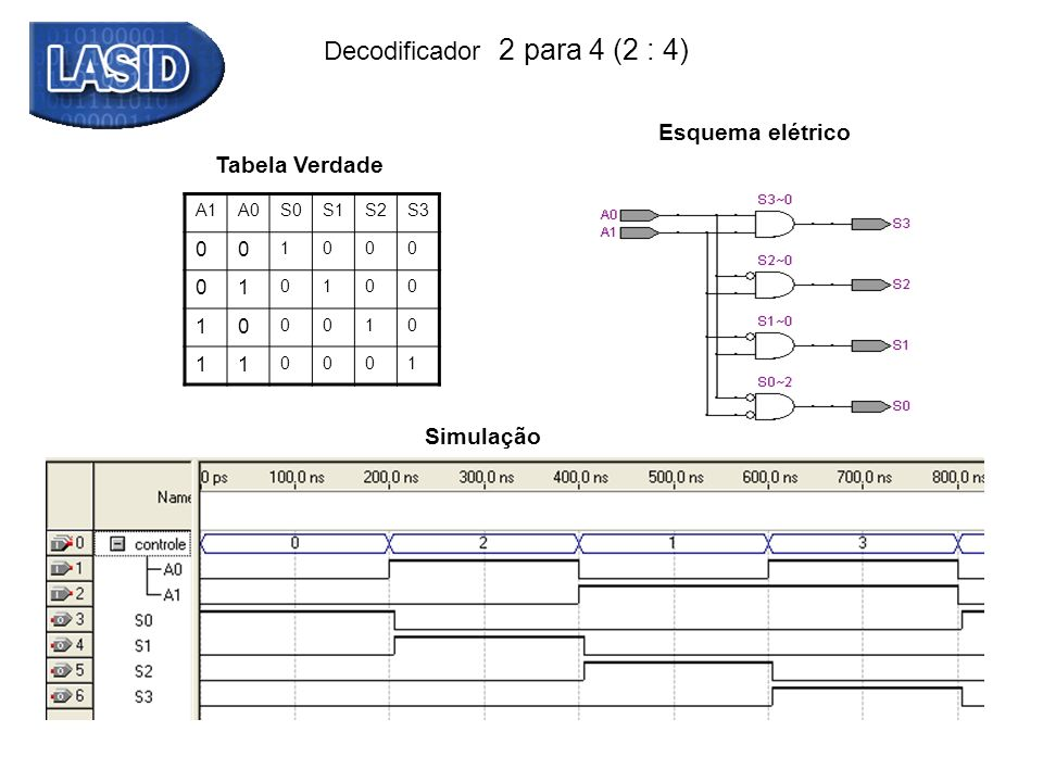 Decodificador 2 para 4 (2 : 4) Tabela Verdade A1A0S0S1S2S3 00 1000 01 0100 10 0010 11 0001 module decodificador2x4_descricao1 (output reg S0,S1,S2,S3, input [1:0] controle); always @ (*) begin case (controle) 2 b00: begin S0 = 1; S1 = 0; S2 = 0; S3 = 0; end 2 b01: begin S0 = 0; S1 = 1; S2 = 0; S3 = 0; end 2 b10: begin S0 = 0; S1 = 0; S2 = 1; S3 = 0; end 2 b11: begin S0 = 0; S1 = 0; S2 = 0; S3 = 1; end endcase end endmodule
