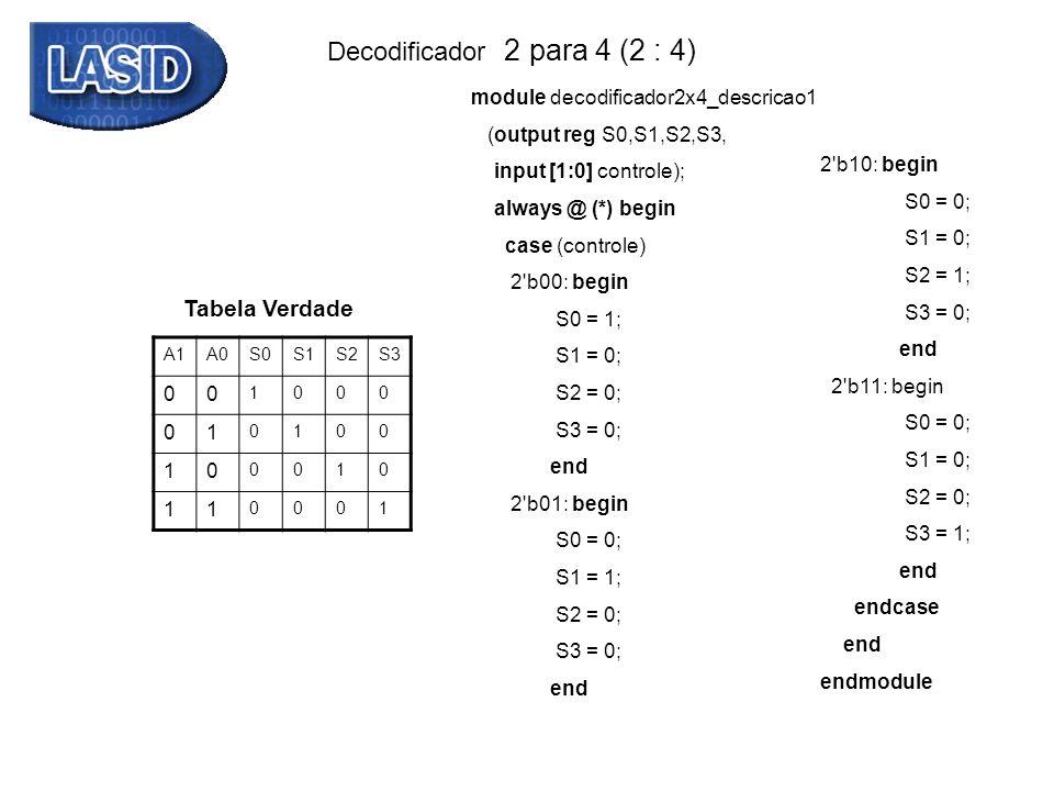 Decodificador 2 para 4 (2 : 4) Tabela Verdade A1A0S0S1S2S3 00 1000 01 0100 10 0010 11 0001 module decodificador2x4_descricao1 (output reg S0,S1,S2,S3,