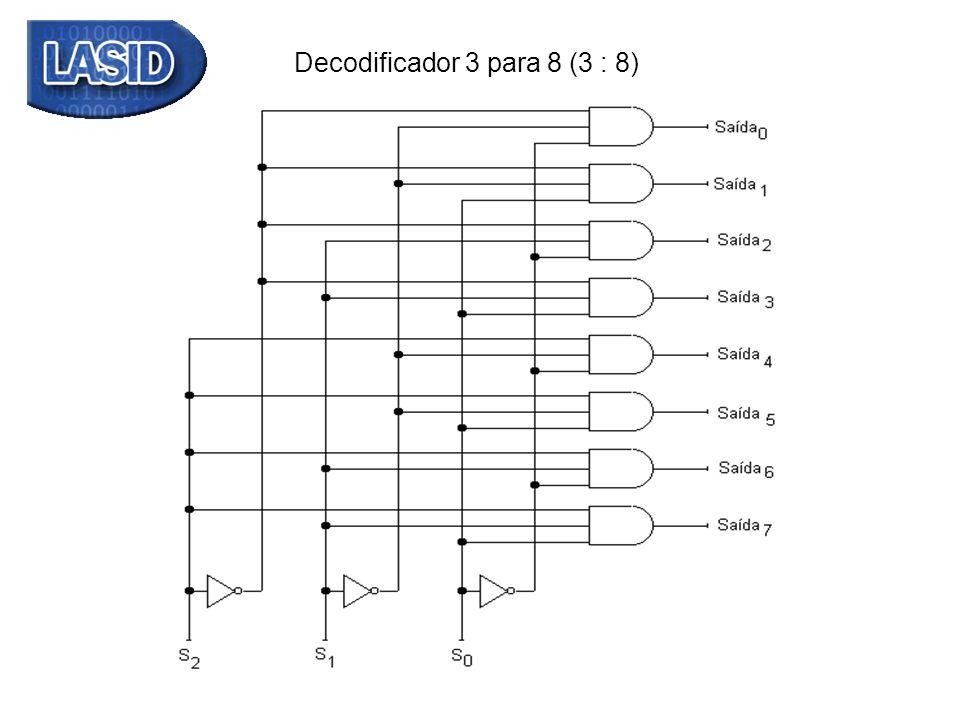 Observe que uma Saída i do decodificador acima implementa o minitermo m i das variáveis S2,S1 e S0
