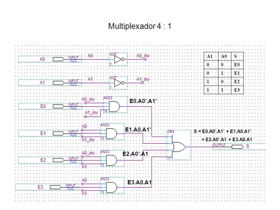 O Multiplexador como um Bloco Lógico Básico Um multiplexador 2 N :1 pode implementar qualquer função de N variáveis: Exemplo: Implementar a função booleana: