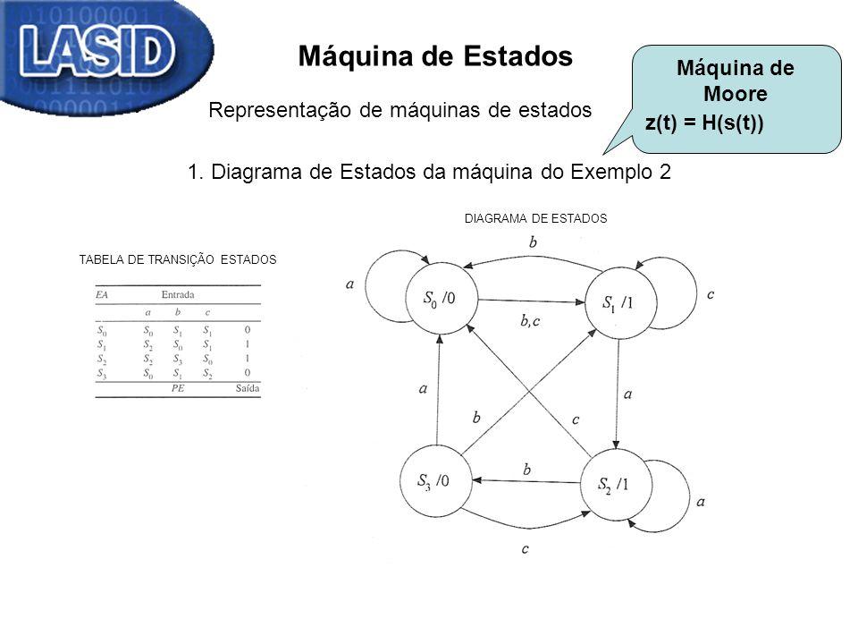 Máquina de Estados Representação de máquinas de estados 1. Diagrama de Estados da máquina do Exemplo 2 TABELA DE TRANSIÇÃO ESTADOS DIAGRAMA DE ESTADOS