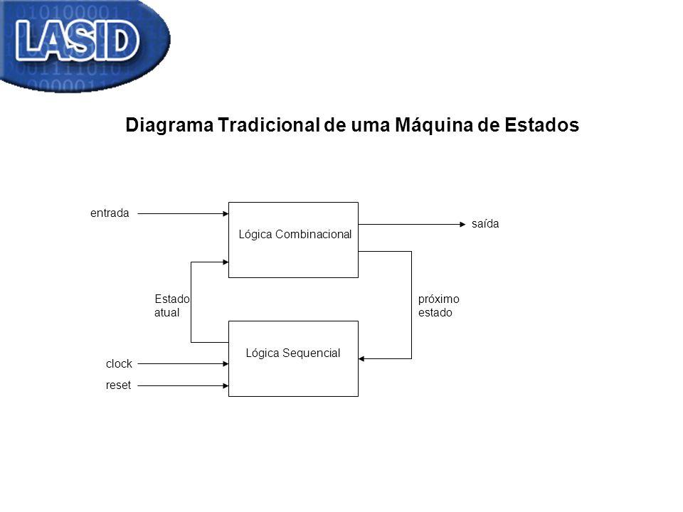 Diagrama Tradicional de uma Máquina de Estados Lógica Combinacional Lógica Sequencial saída entrada próximo estado Estado atual clock reset