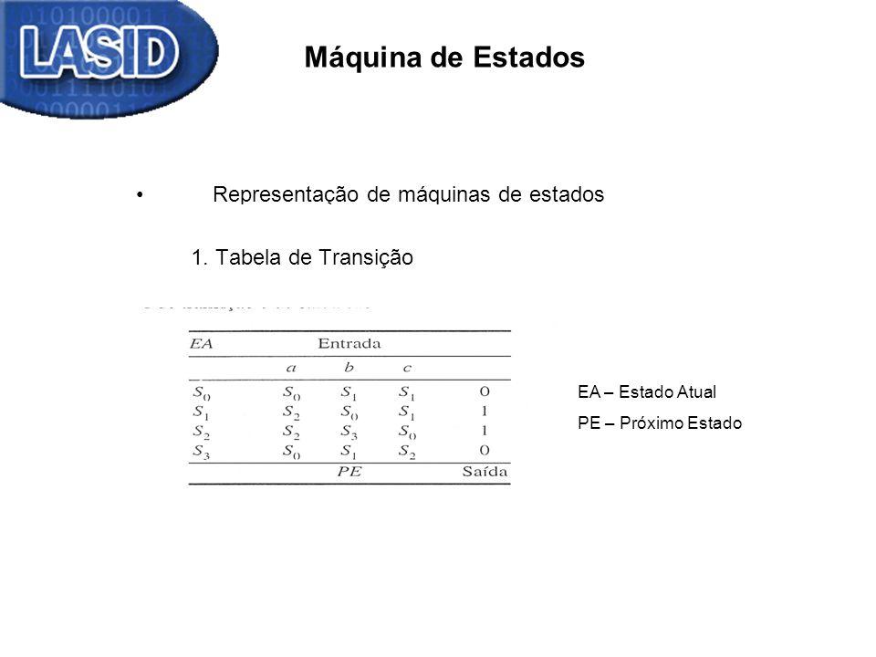 Máquina de Estados Representação de máquinas de estados 1. Tabela de Transição EA – Estado Atual PE – Próximo Estado