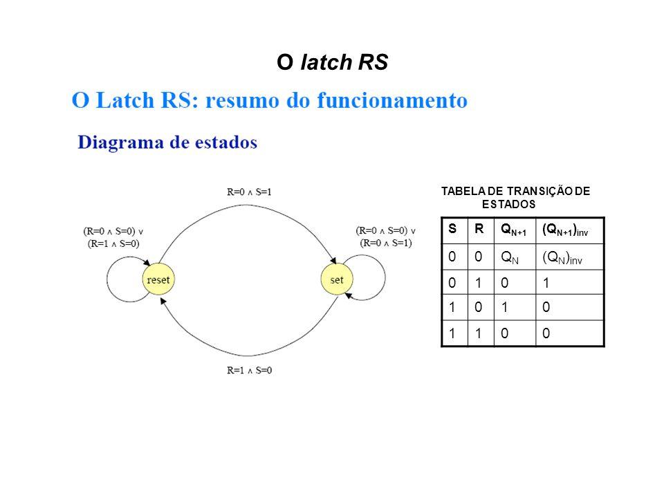 O latch RS SRQ N+1 (Q N+1 ) inv 00QNQN (Q N ) inv 0101 1010 1100 TABELA DE TRANSIÇÃO DE ESTADOS