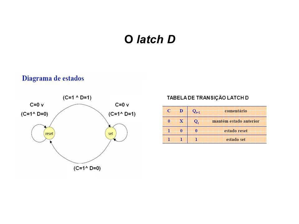 O latch D TABELA DE TRANSIÇÃO LATCH D