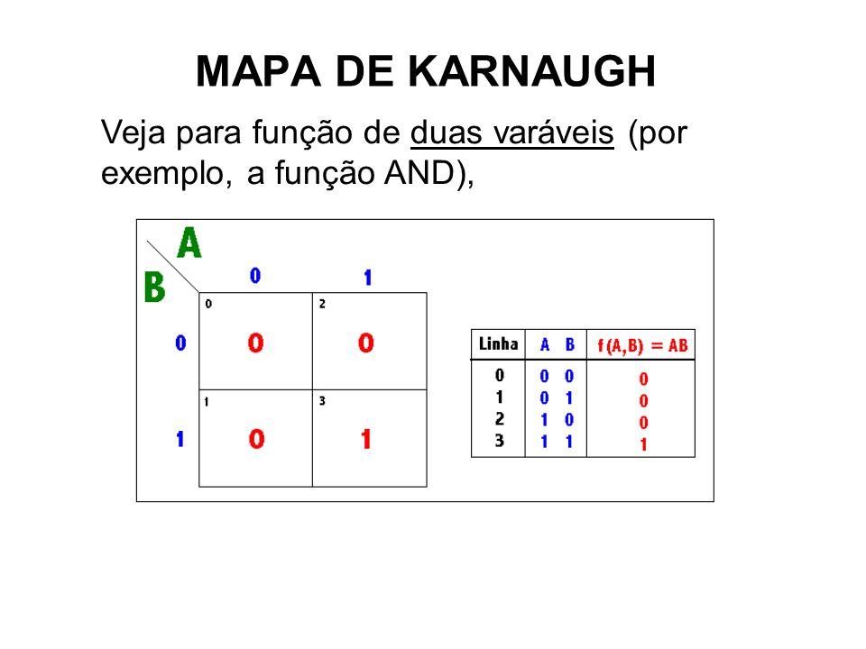 MAPA DE KARNAUGH Ex.1 - Considere a seguinte função lógica de duas variáveis: F(A,B) = AB + AB A representação da função usando o Mapa é indicado na figura do lado direito.