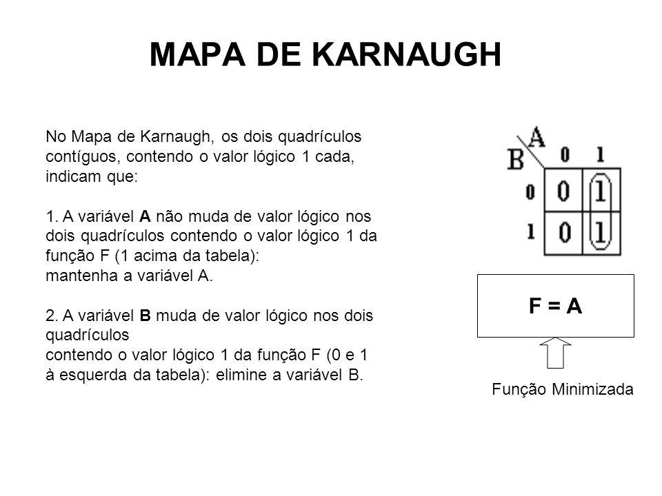 MAPA DE KARNAUGH No Mapa de Karnaugh, os dois quadrículos contíguos, contendo o valor lógico 1 cada, indicam que: 1. A variável A não muda de valor ló