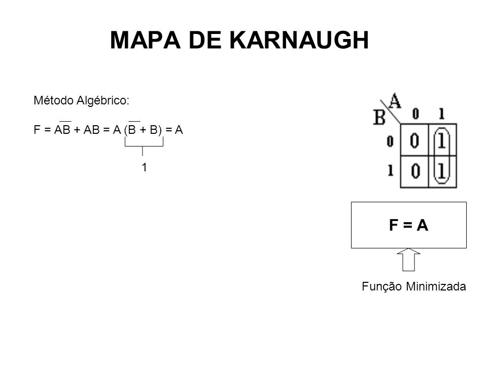 MAPA DE KARNAUGH Método Algébrico: F = AB + AB = A (B + B) = A F = A Função Minimizada 1