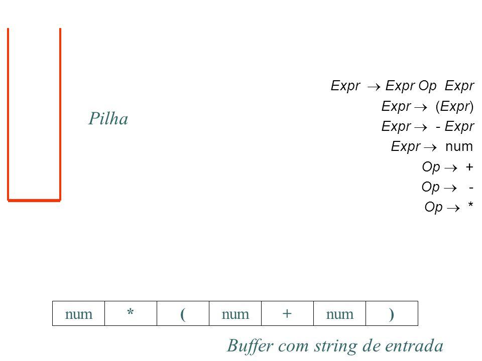 *(+num) Expr Expr Op Expr Expr (Expr) Expr - Expr Expr num Op + Op - Op * Pilha Buffer com string de entrada