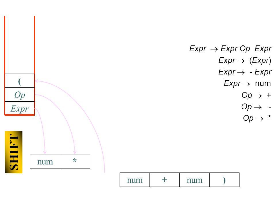 +num) Expr Expr Op Expr Expr (Expr) Expr - Expr Expr num Op + Op - Op * Expr Op * SHIFT (