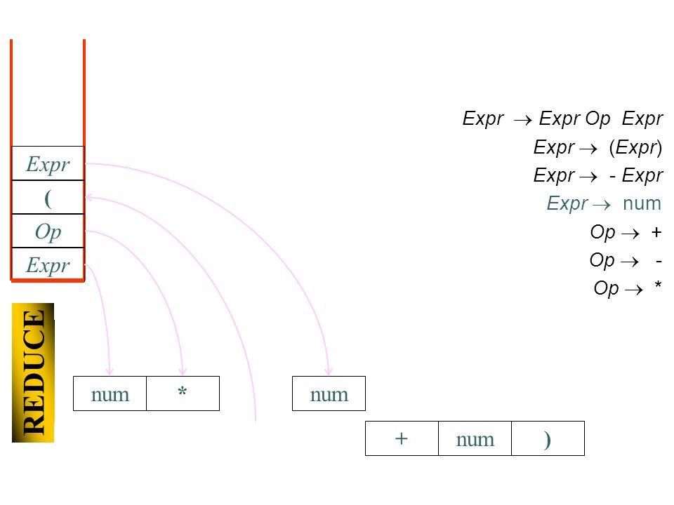 + ) Expr Expr Op Expr Expr (Expr) Expr - Expr Expr num Op + Op - Op * Expr Op * SHIFT ( num REDUCE Expr