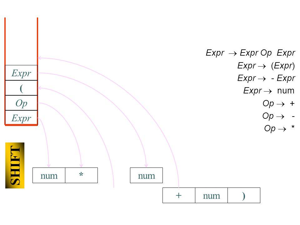 +num) Expr Expr Op Expr Expr (Expr) Expr - Expr Expr num Op + Op - Op * Expr Op * SHIFT ( num Expr