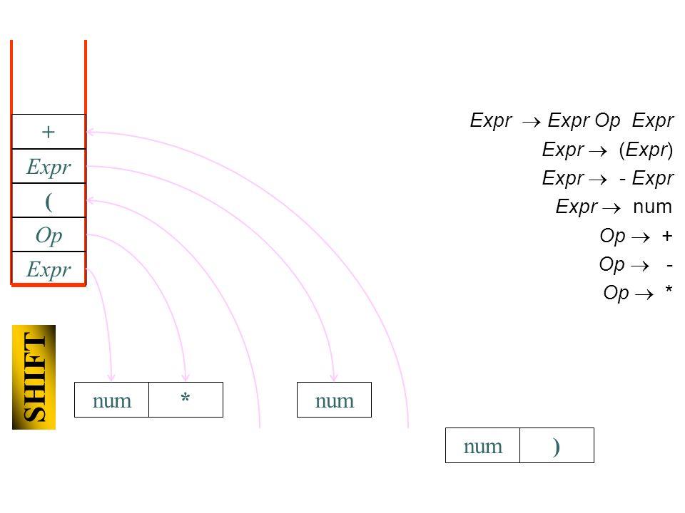 num) Expr Expr Op Expr Expr (Expr) Expr - Expr Expr num Op + Op - Op * Expr Op * SHIFT ( num Expr +