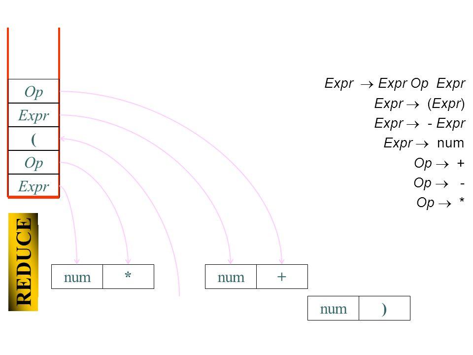 num) Expr Expr Op Expr Expr (Expr) Expr - Expr Expr num Op + Op - Op * Expr Op * SHIFT ( num Expr Op REDUCE +