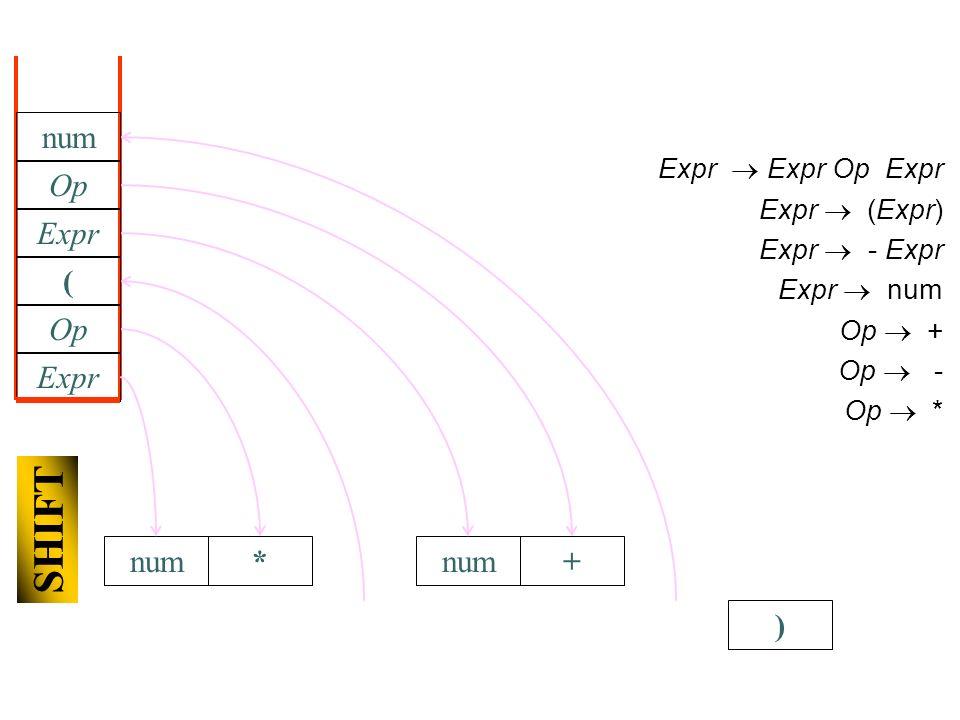 ) num Expr Expr Op Expr Expr (Expr) Expr - Expr Expr num Op + Op - Op * Expr Op * SHIFT ( num Expr num Op +