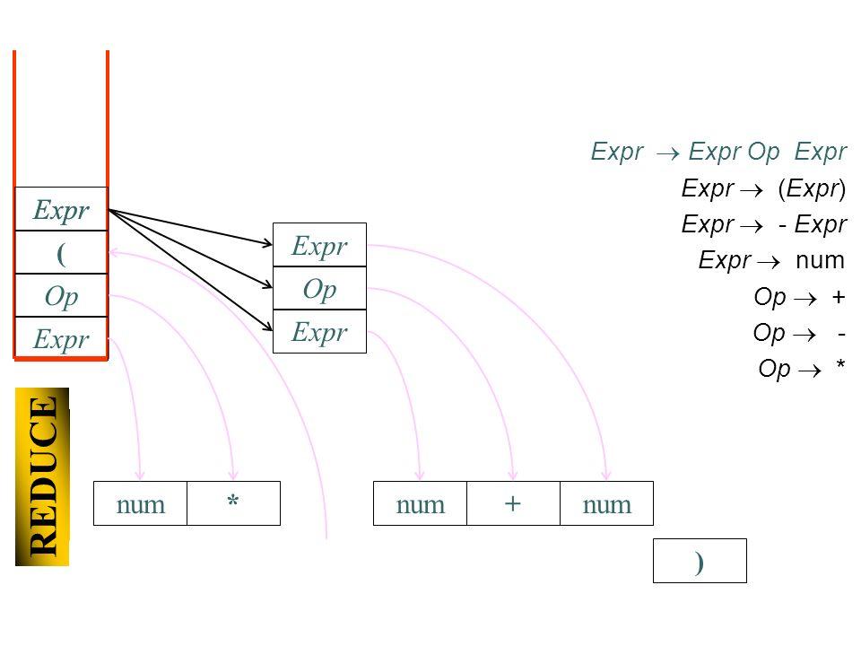 ) Expr Expr Op Expr Expr (Expr) Expr - Expr Expr num Op + Op - Op * Expr Op * SHIFT ( num+ REDUCE num Expr Op Expr
