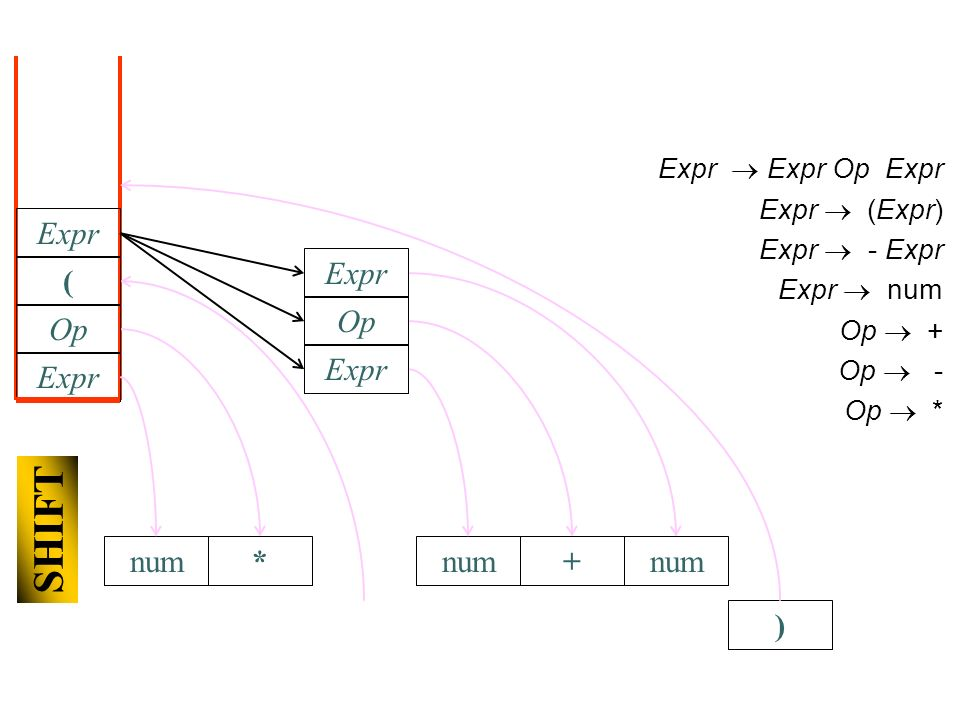 ) num Expr Expr Op Expr Expr (Expr) Expr - Expr Expr num Op + Op - Op * Expr Op * SHIFT ( num Expr Op + Expr num Expr