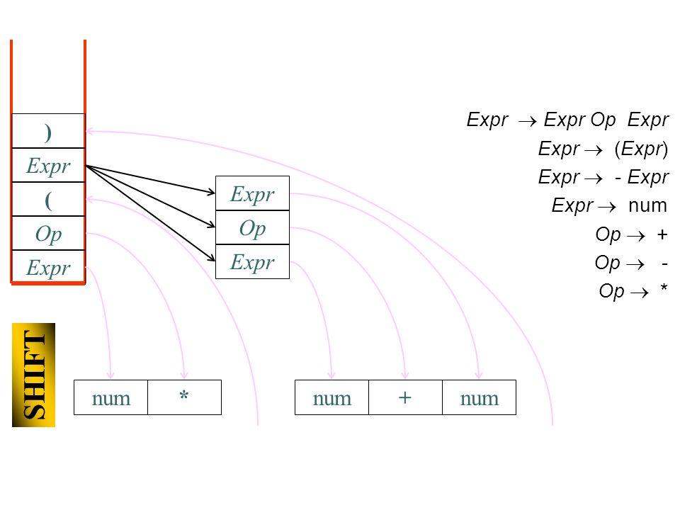 num Expr Expr Op Expr Expr (Expr) Expr - Expr Expr num Op + Op - Op * Expr Op * SHIFT ( num Expr Op + Expr num Expr )